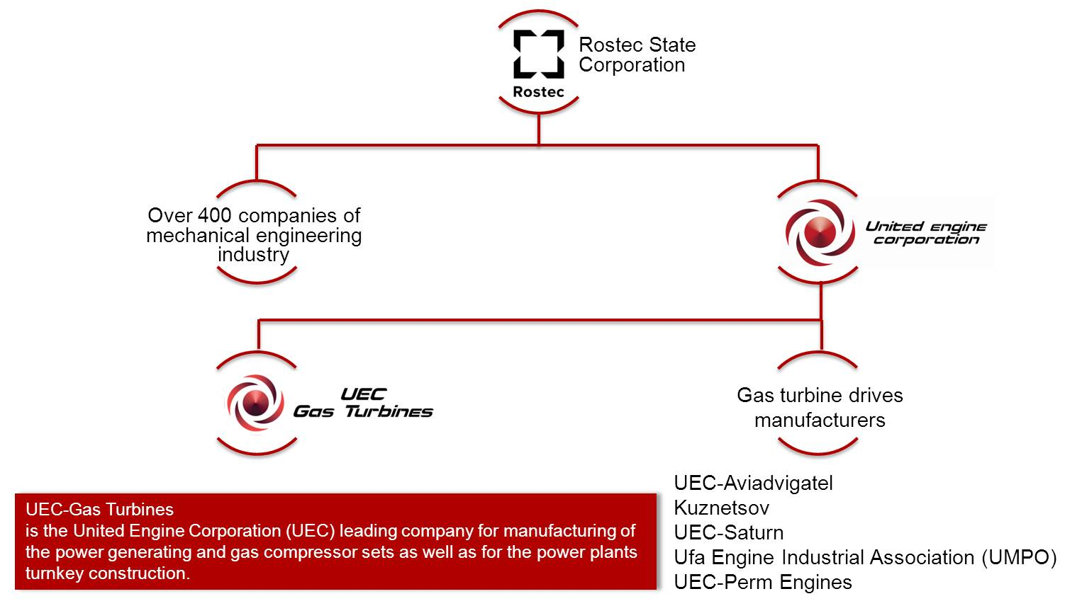 UEC – Gas Turbines in  ROSTEC structure